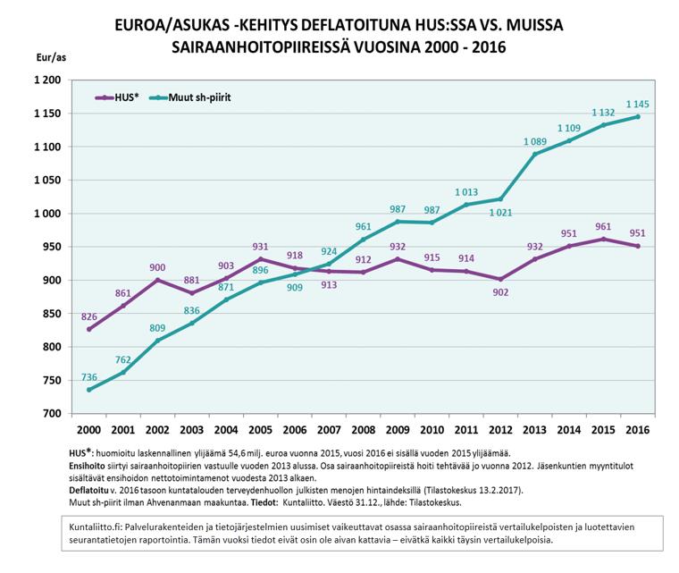 sairaanhoitomenojen vertailu per asukas hus:n ja muiden sairaanhoitopiirien välillä